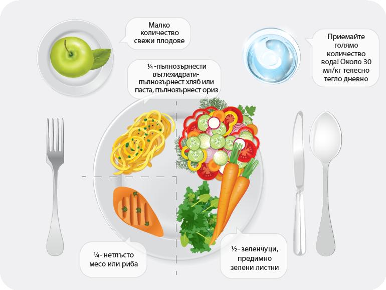 Хранителен режим