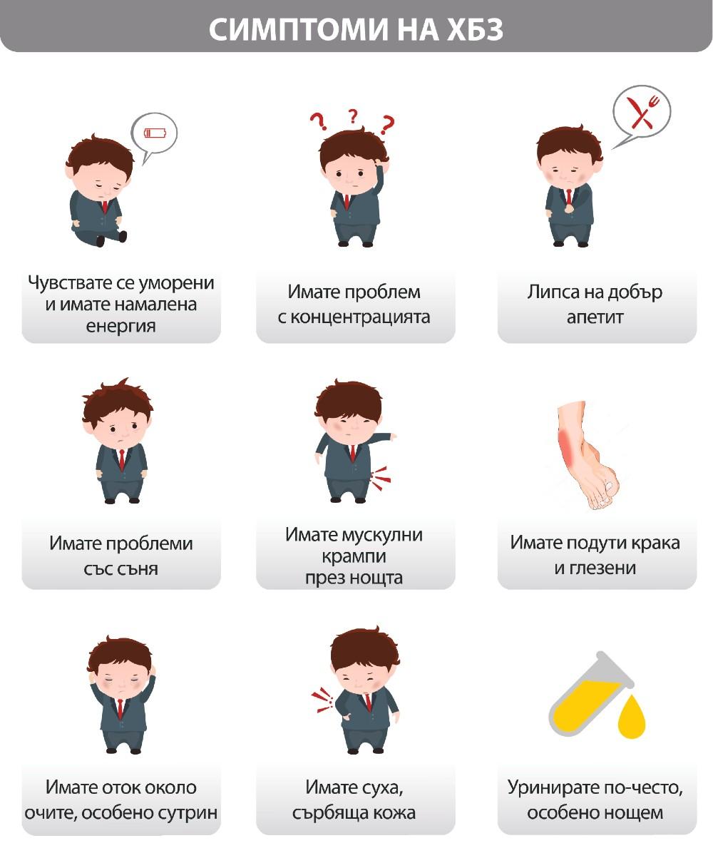 симптоми на ХБЗ